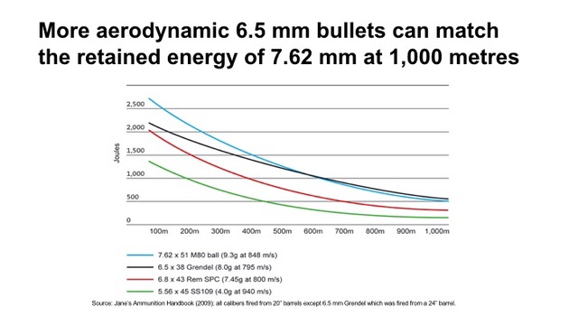 Fig 4 - Advantages of more aerodynamic intermedaite calibers