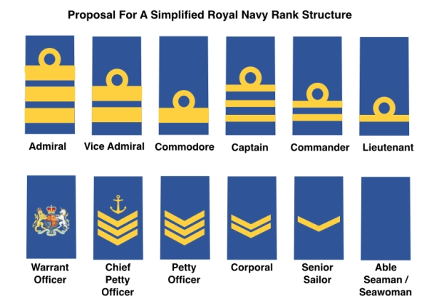 Proposal for simplified rank structure.005