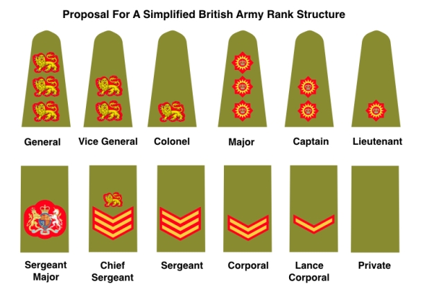 Proposal for simplified rank structure.006