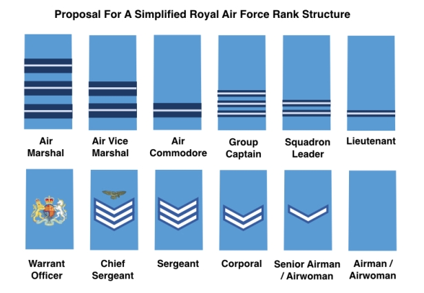 Proposal for simplified rank structure.007