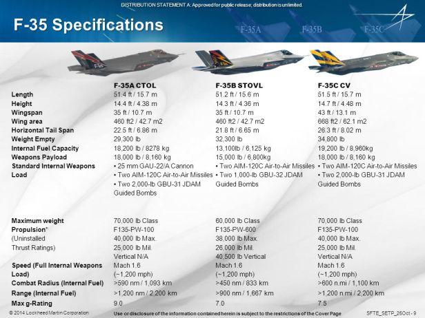 F-35 specifications