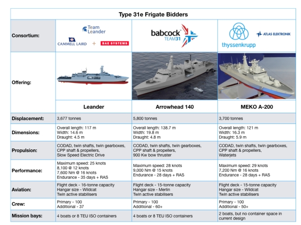 Type 31e Frigate bidders.001