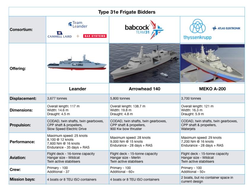 Type 31e Frigate bidders.001
