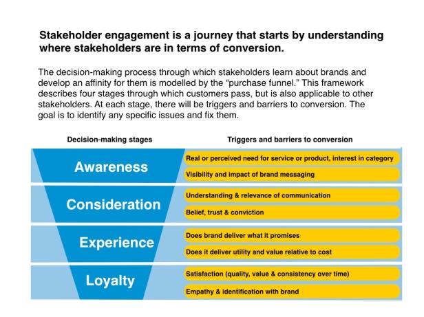 Staekholder Engagement charts.001