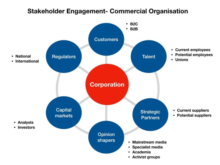 Staekholder Engagement charts.002