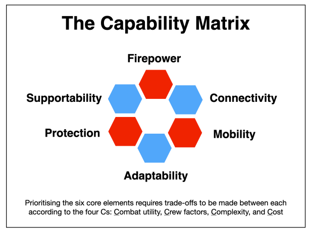 Capability Matrix